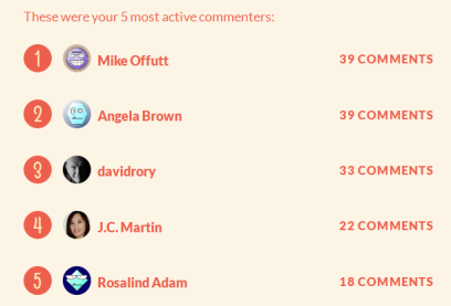 2012 Most Active Commenters